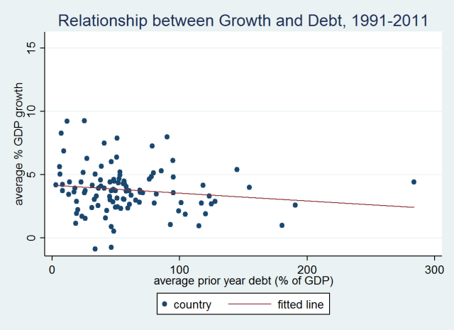 growth-debt