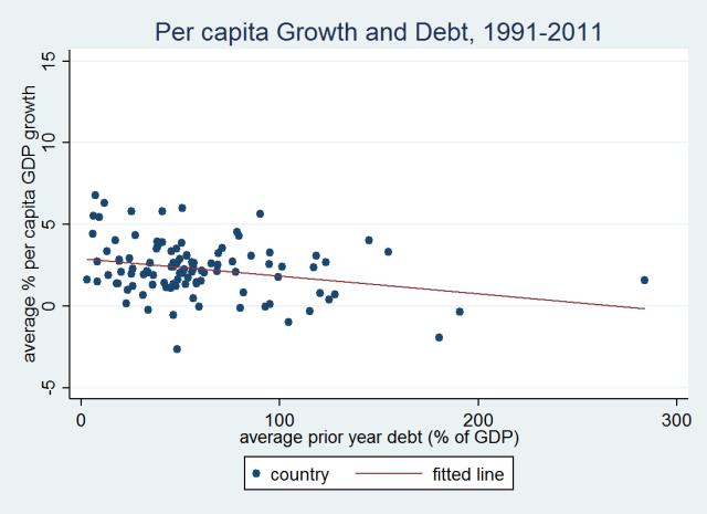 growthpc-debt
